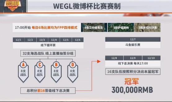 《绝地求生》WEGL微博杯首日赛况首日积分榜