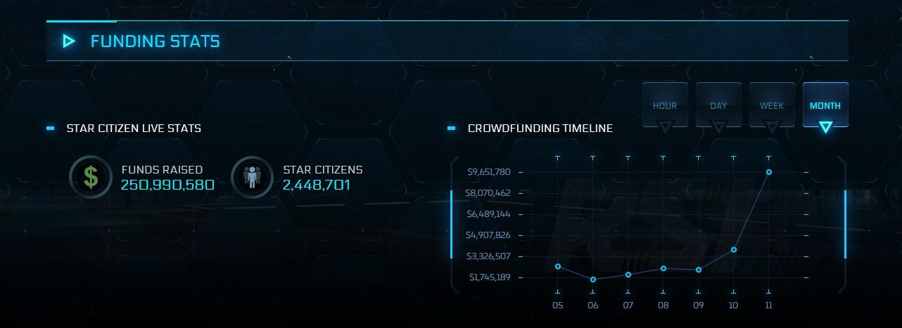 《星际公民》历史众筹数据展示